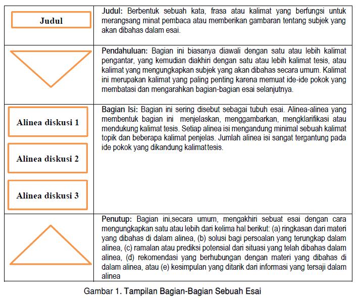 Beberapa Jenis utama esai